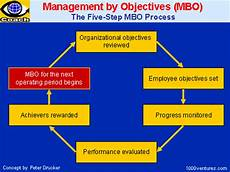 Mbo Chart Management By Objectives Intercultural Meanderings