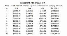 Bond Interest Expense Calculator How To Calculate Interest Expenses On A Payable Bond The