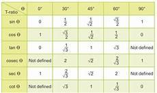 Trigonometry Ratios Trigonometry Introduction Trig Functions Identities