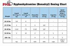 Benadryl For Dogs Dosage Chart Ml Dosage Charts Pediatric Healthcare Associates