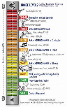Db Chart For Noise Levels Why Is Noise Considered Pollution Quora