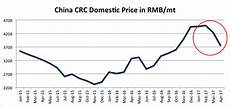 China Rolled Coil Price Chart Surging Coking Coal Could Lift Steel Prices In China
