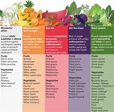 Rainbow Diet Food Chart What Are Antioxidants Amp Phytochemicals Amp How Do We Get