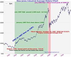 google djia chart 100 years dow jones industrial average chart history