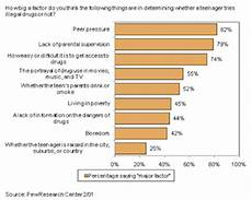 Peer Pressure Chart What Is Peer Pressure Definition Amp Explanation Video