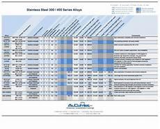 Stainless Steel Properties Comparison Chart Precipitation Hardened Steel Alloys Comparison Chart