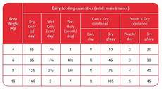 Purina One Dog Food Feeding Chart Purina Pro Plan Veterinary Diets Dry Cat Food Dm St Ox