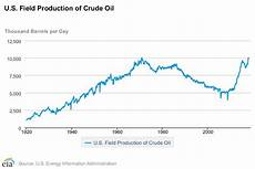 Oil Price 2018 Chart Highest Us Monthly Crude Oil Production In Almost Half A