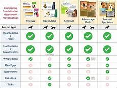 Nexgard Weight Chart Which Is The Best Anti Tick Shampoo And Powder For An 8