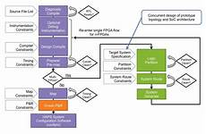 Asic And Fpga Design Notes Accelerating Time To Prototype With Protocompiler