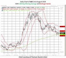 Aks Stock Chart Ak Steel Stock May Be Buy