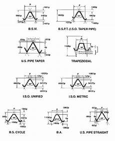 Screw Thread Types Chart Screw Thread Forms Newman Tools