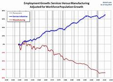 Us Job Growth Chart Growth Of Us Services Economy Business Insider