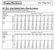 Propane Regulator Sizing Chart Propane Line Sizing Chart 1