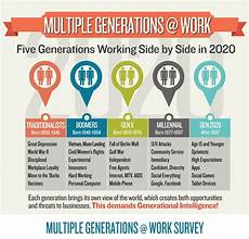Generation Y Workforce The 5 Generation Workforce