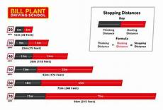 Safe Stopping Distance Chart How To Calculate Uk Stopping Distances In Different