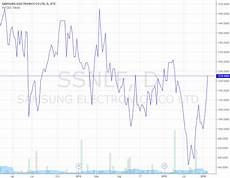 Ssnlf Chart Blackberry For Otc Ssnlf By Mckied Tradingview