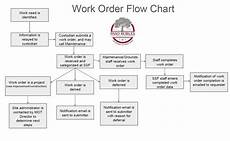 Order Of Operations Flow Chart Maintenance Amp Operations Work Order Flow Chart