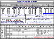 Air Force Pay Chart 2014 Us Army Officer Pay Chart 2014