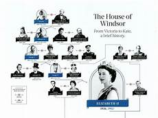 Queen Elizabeth Lineage Chart How Is Queen Elizabeth I Related To Queen Victoria Quora