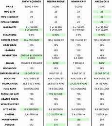 Suv Comparison Chart 2017 Suv Gas Mileage Comparison Chart Suv Comparison