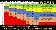 Weight Alcohol Tolerance Chart Drunk Calculator For Weight Blog Dandk
