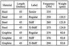 Swing Speed Shaft Flex Chart Driver Golf Swing Weight Chart Ofertasvuelo