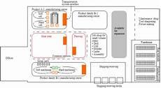 Machine Shop Floor Plans Cellular Manufacturing Michel Baudin S