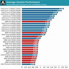 Amd Mobile Processor Comparison Chart Cpu Chart 2015 Amulette