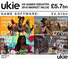Ukie Games Charts Four Reasons Gaming Companies Are Doing Well In The Uk