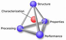 Material Science And Engineering Materials Science And Engineering Matse 81 Materials In
