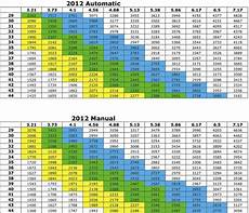 Jeep Tire Size Chart Pin By Edwhitespace On Jeep Products And Mods Ilike Jeep