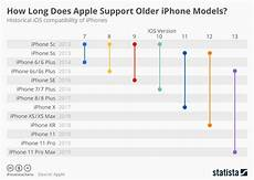Ios 5 Compatibility Chart Chart How Long Does Apple Support Older Iphone Models