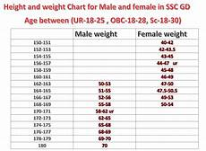 Ssc Gd Height And Weight Chart 2019 Ssc Constable Gd 2019 Notification Cutoff Result 2019