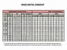Flexible Conduit Size Chart Conduit Fill Chart 7 Free Pdf Doc Download