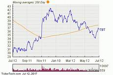 Tbt Etf Chart Tbt Etf Outflow Alert Nasdaq