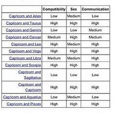 Zodiac Compatibility And Communication Chart Capricorn Compatibility Chart Google Search Thoughts