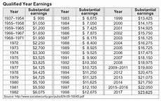 Social Security Benefits Chart Moneymatters101 Com