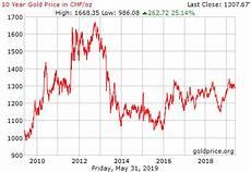 Gold Chart 10 Jahre Gold Blanchschwarz