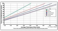 Dip Galvanizing Thickness Chart Longevity American Galvanizers Association