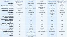 Pet Insurance Comparison Chart Rest Assured All You Need To Know About Pet Insurance