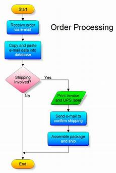 Chart Assembly Order Flowchart Mathematics And Aussies On Pinterest