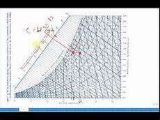 Mass Air Flow Chart Mass Flow Rate