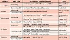 Mary Application Chart How To Choose The Right Foundation With Mary