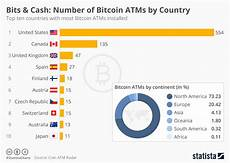 Cryptocurrency Rate Chart Cryptocurrency Regulations Will The Regulations Affect