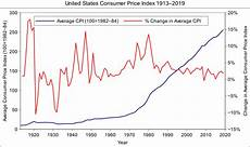 Us Consumer Price Index Chart File Us Consumer Price Index Graph Svg Wikimedia Commons