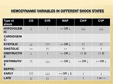Types Of Shock Comparison Chart Anaphylactic Shock Hemodynamic Changes Google Search