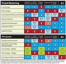 Hvac Troubleshooting Chart The Quot 5 Pillars Quot Of Residential A C Refrigerant Circuit