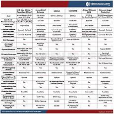Uscca Comparison Chart Pin On Misc