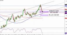 Usd Jpy Forex Chart Usd Jpy S Uptrend Trade Order Triggered Babypips Com